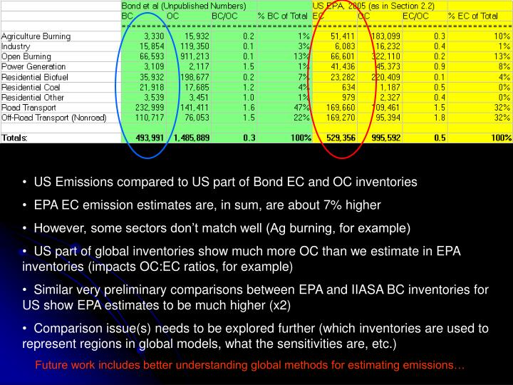 US Emissions compared to US part of Bond EC and OC inventories