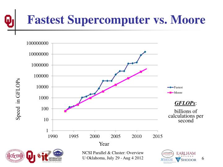 Fastest Supercomputer vs. Moore