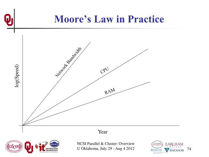 Moore's Law in Practice