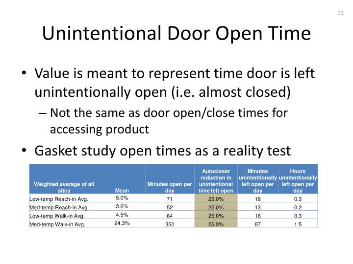 Unintentional Door Open Time