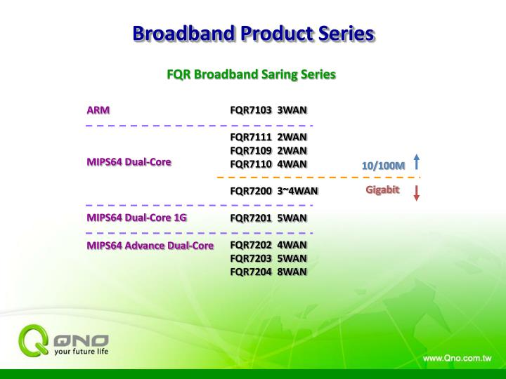 Broadband product series