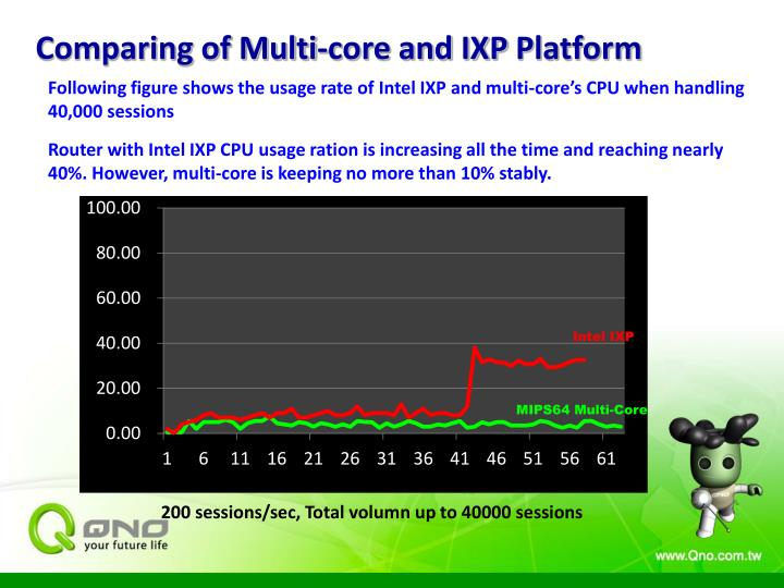 Comparing of Multi-core and IXP