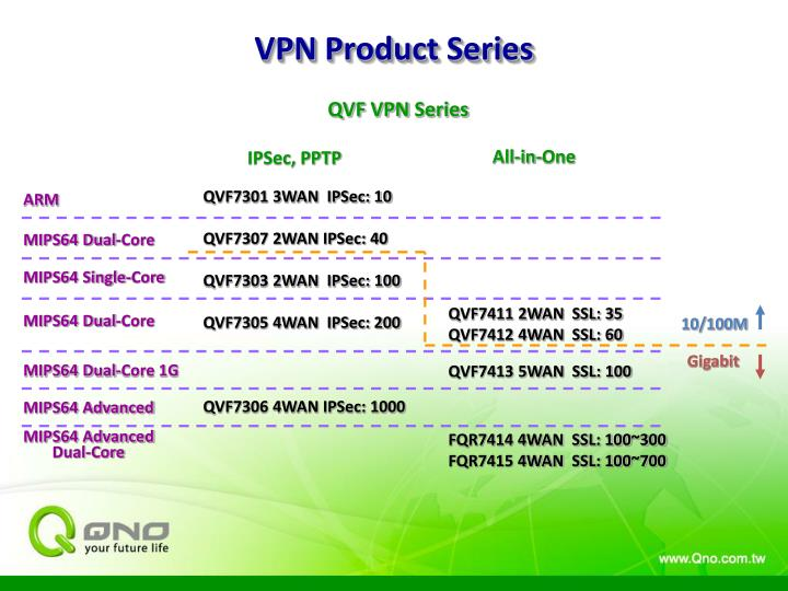 Vpn product series