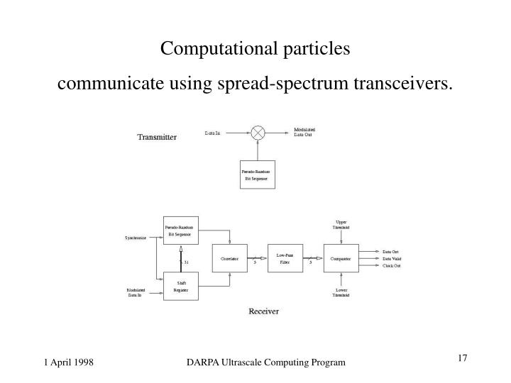 Computational particles