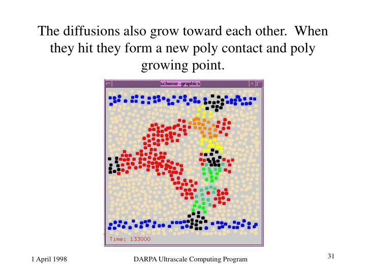 The diffusions also grow toward each other.  When they hit they form a new poly contact and poly growing point.