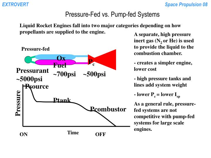 Pressure fed vs pump fed systems