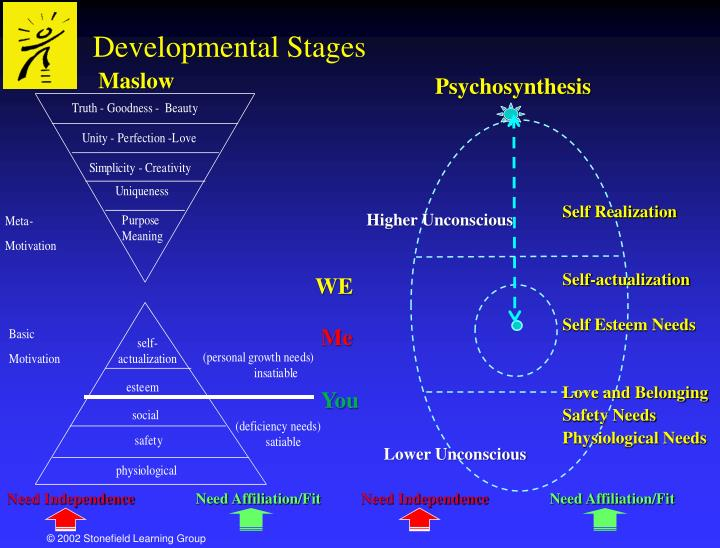 psychosynthesis subpersonalities Psychosynthesis is classified as a transpersonal psychology which  basically,  subpersonalities are there to protect the core of the self.
