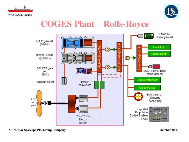 COGES Plant    Rolls-Royce