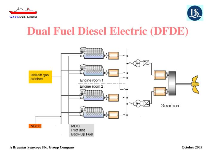 Dual Fuel Diesel Electric (DFDE)