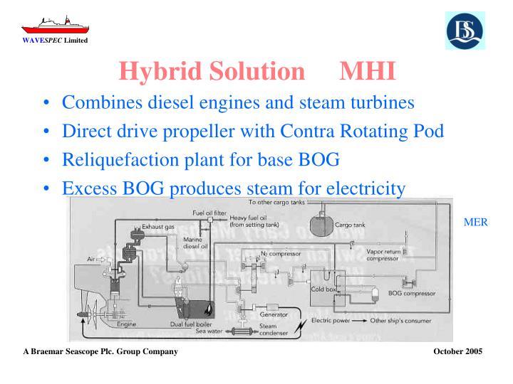 Hybrid Solution     MHI