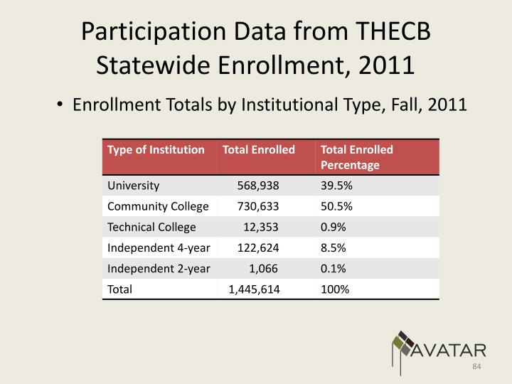 Participation Data from THECB