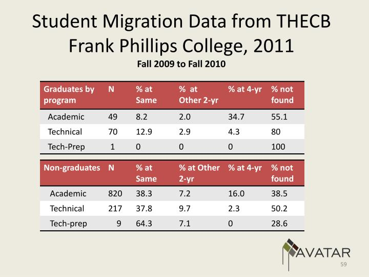 Student Migration Data from THECB