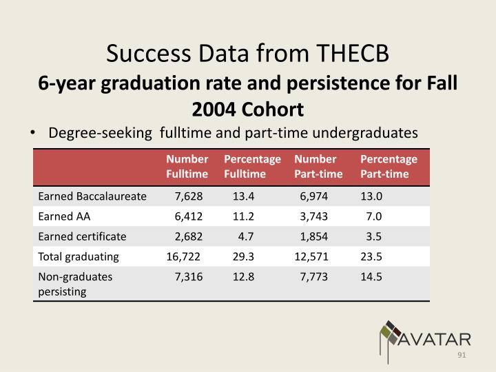 Success Data from THECB