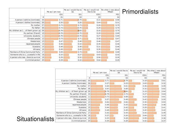 Primordialists