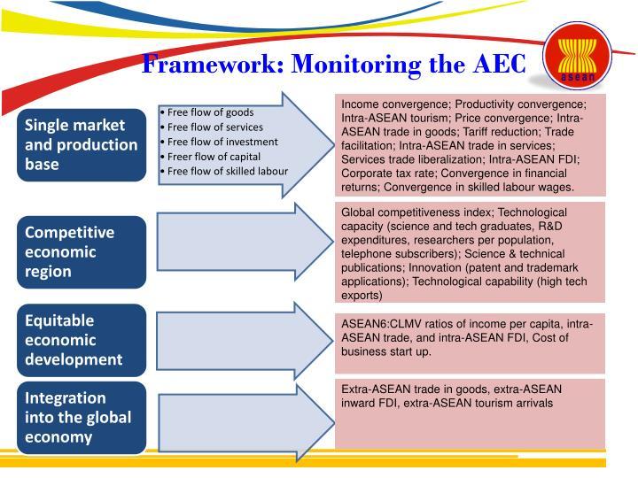 Framework: Monitoring the AEC