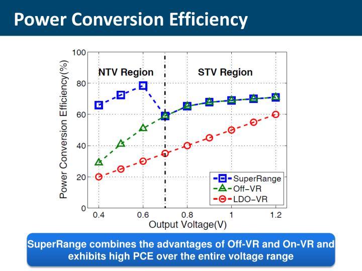 Power Conversion Efficiency