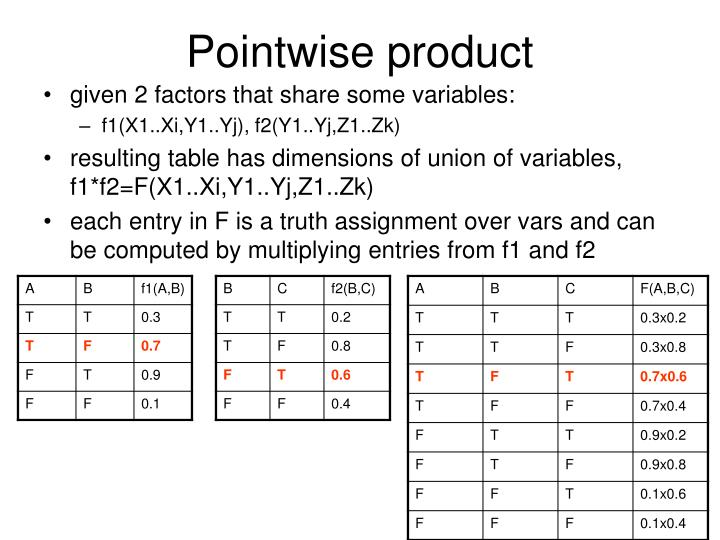 Pointwise product