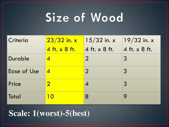 Size of Wood