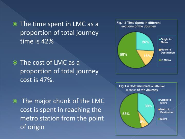 The time spent in LMC as a proportion of total journey time is 42%