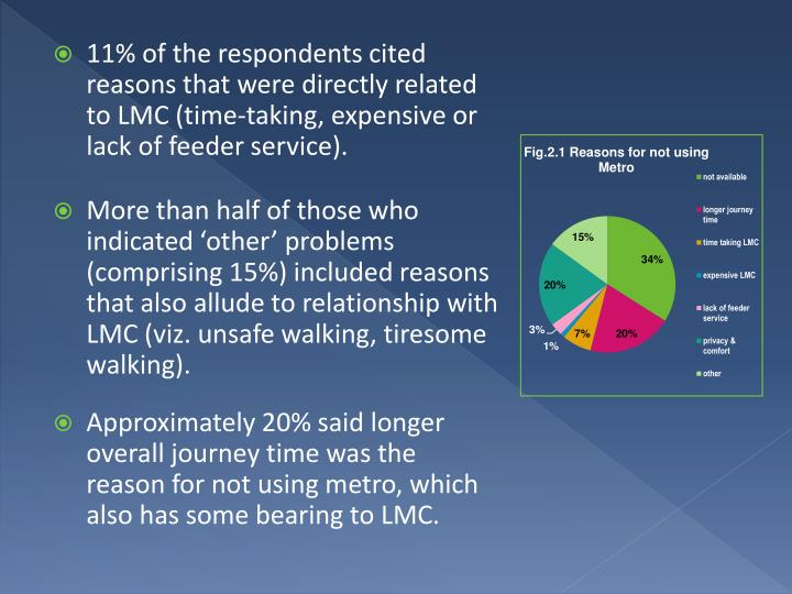 11% of the respondents cited reasons that were directly related to LMC (time-taking, expensive or lack of feeder service).