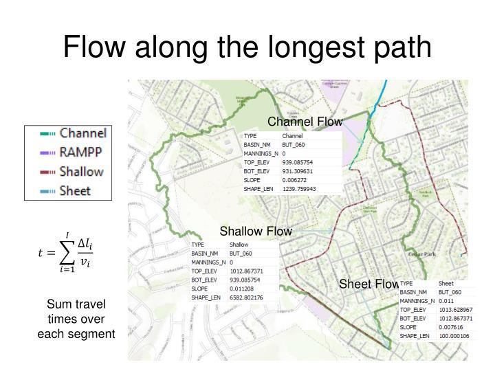 Flow along the longest path