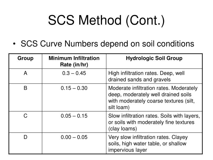 SCS Method (Cont.)