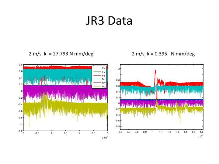 JR3 Data