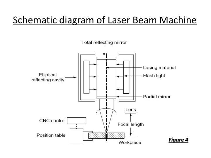 ppt laser beam machining lbm powerpoint presentation. Black Bedroom Furniture Sets. Home Design Ideas
