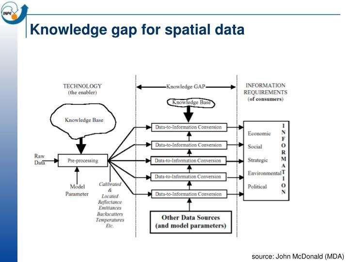 Knowledge gap for spatial data