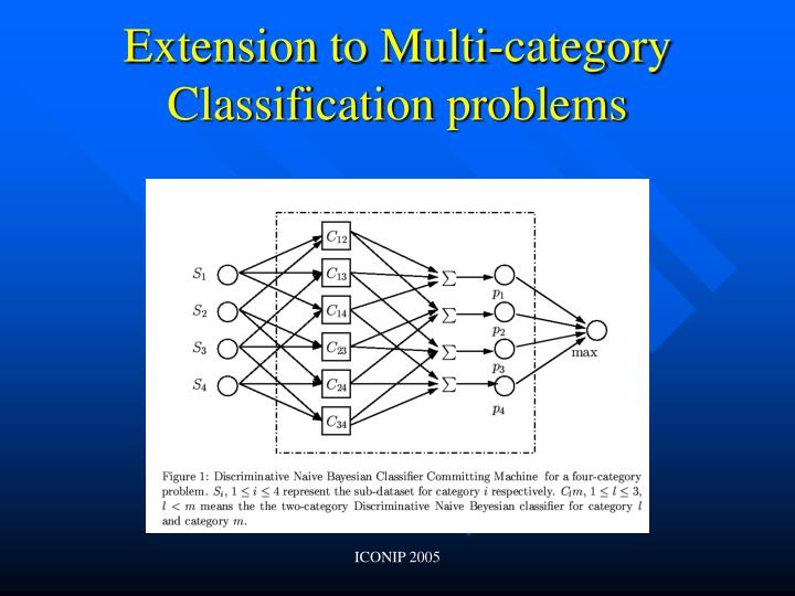 Extension to Multi-category Classification problems