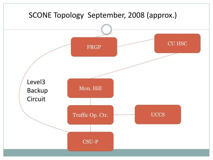 SCONE Topology  September, 2008 (approx.)