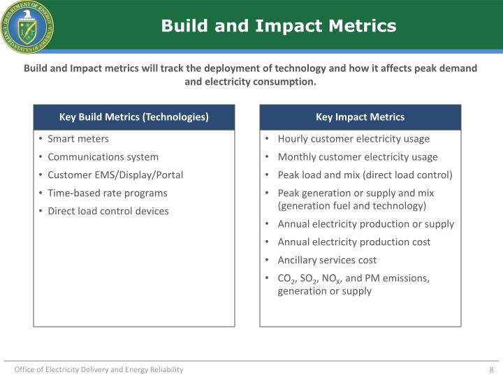 Build and Impact Metrics
