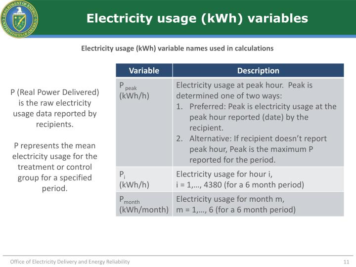 Electricity usage (kWh) variables