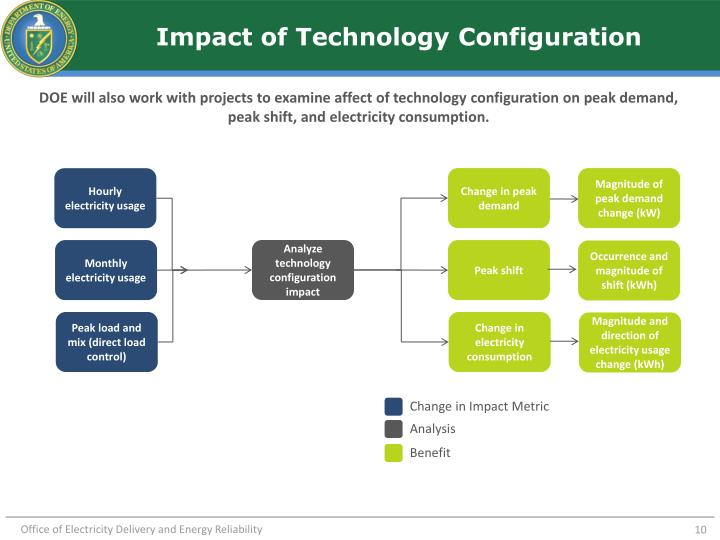 Impact of Technology Configuration