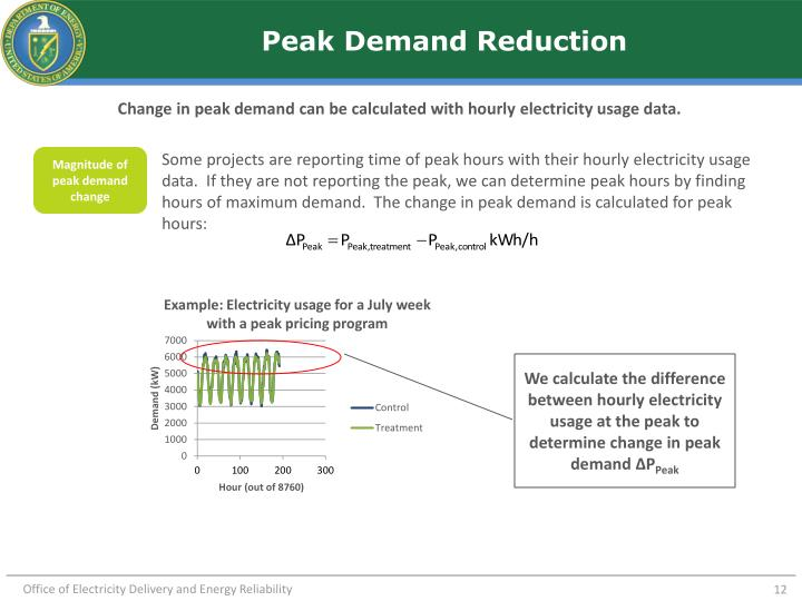 Peak Demand Reduction