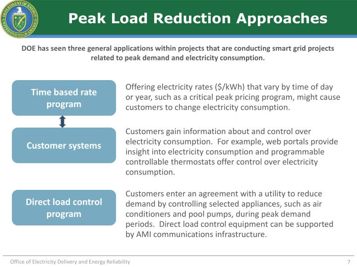 Peak Load Reduction Approaches