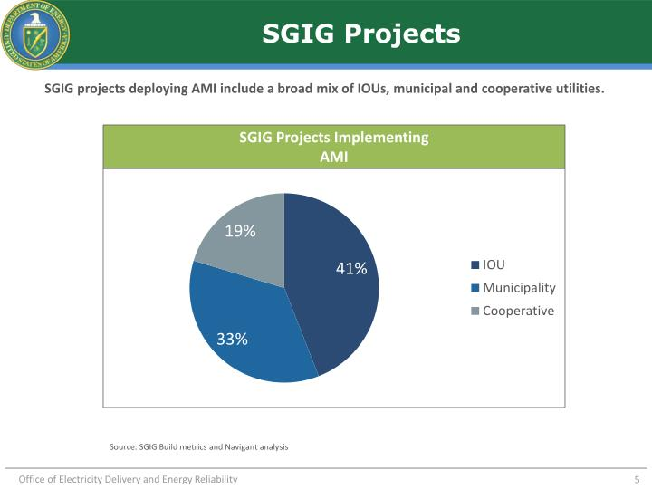 SGIG Projects