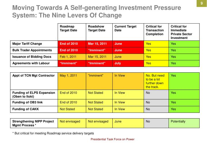 Moving Towards A Self-generating Investment Pressure System: The Nine Levers Of Change