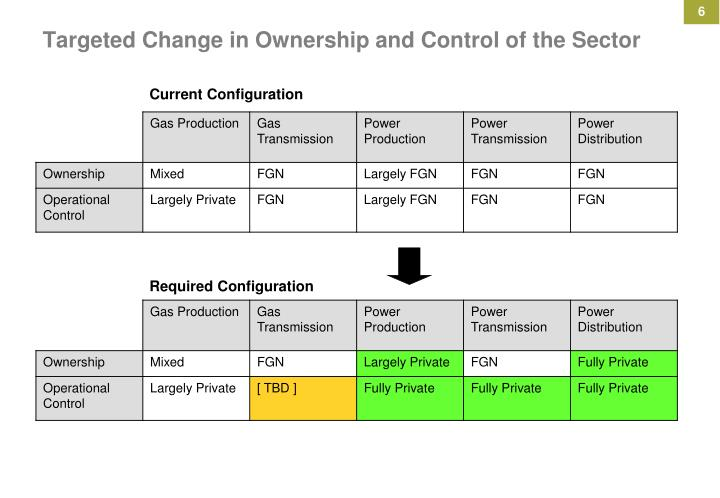 Targeted Change in Ownership and Control of the Sector