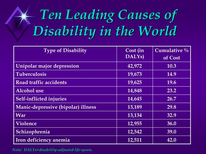 Ten leading causes of disability in the world note dalys disability adjusted life years