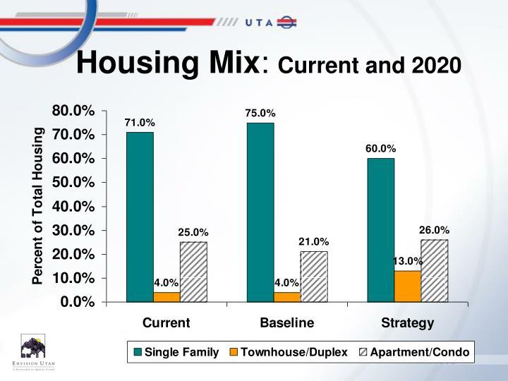 Housing Mix
