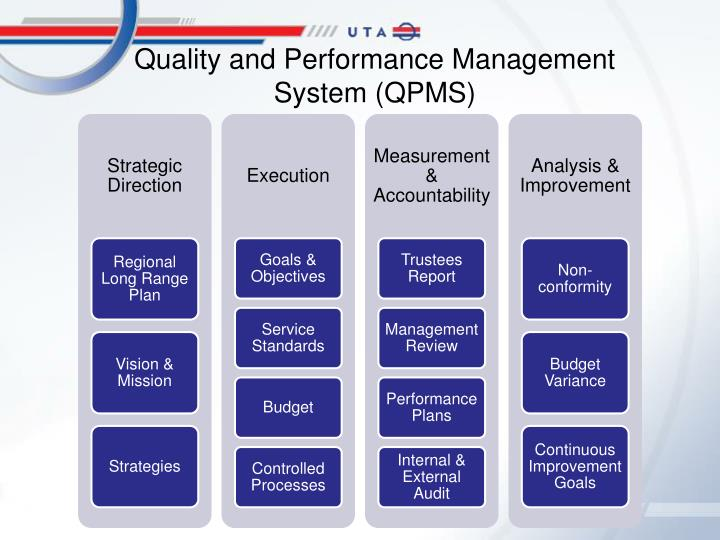 Quality and Performance Management System (QPMS)