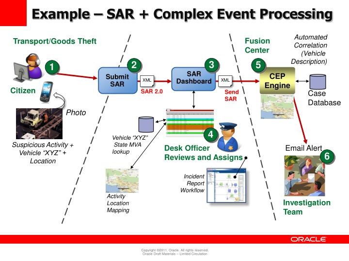 Example – SAR + Complex Event Processing