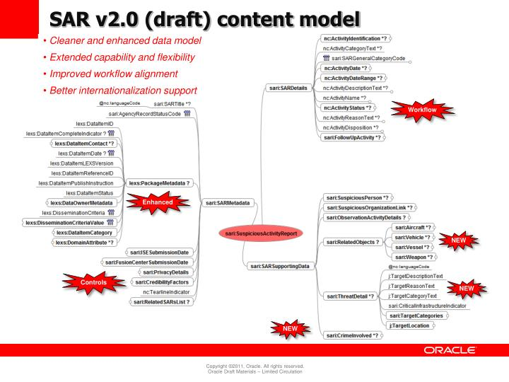 SAR v2.0 (draft) content model