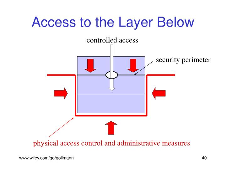 controlled access