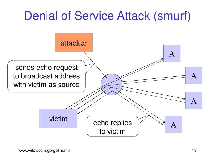 Denial of Service Attack (smurf)