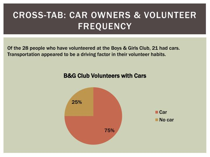 Cross-Tab: Car owners & Volunteer Frequency
