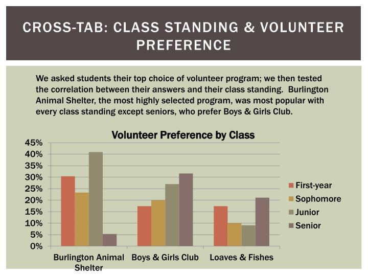 Cross-Tab: Class Standing & Volunteer Preference
