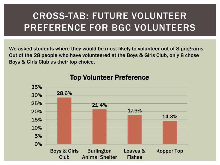 Cross-Tab: Future Volunteer Preference for BGC Volunteers