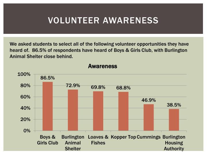 Volunteer Awareness